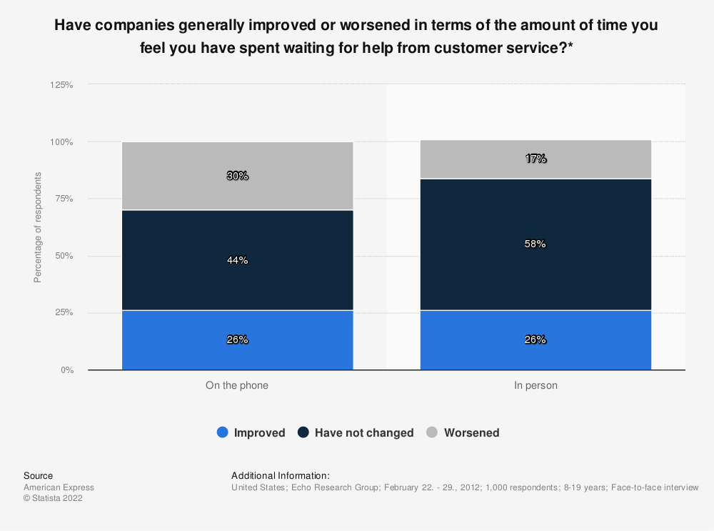 Statistic: Have companies generally improved or worsened in terms of the amount of time you feel you have spent waiting for help from customer service?* | Statista