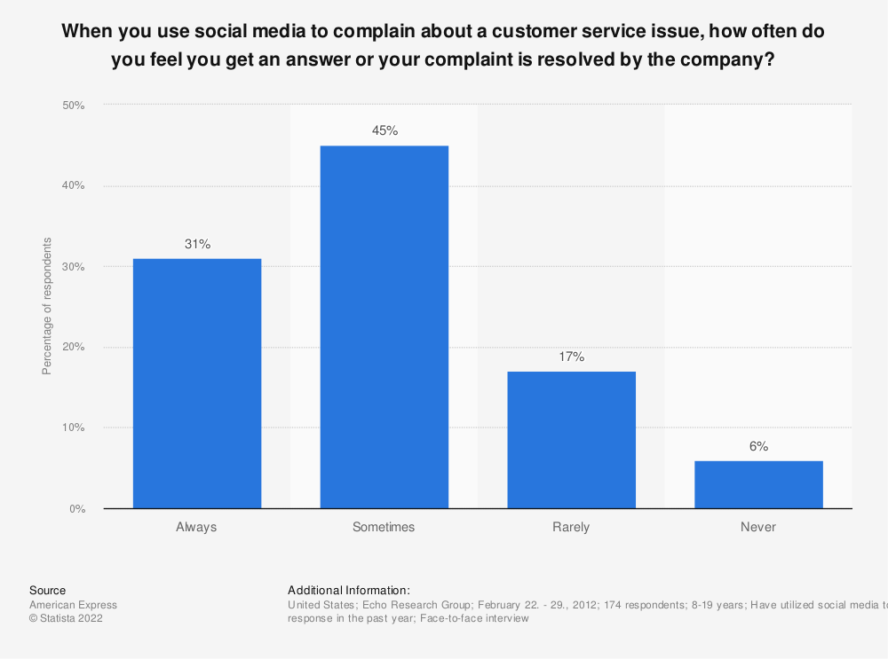 Statistic: When you use social media to complain about a customer service issue, how often do you feel you get an answer or your complaint is resolved by the company? | Statista