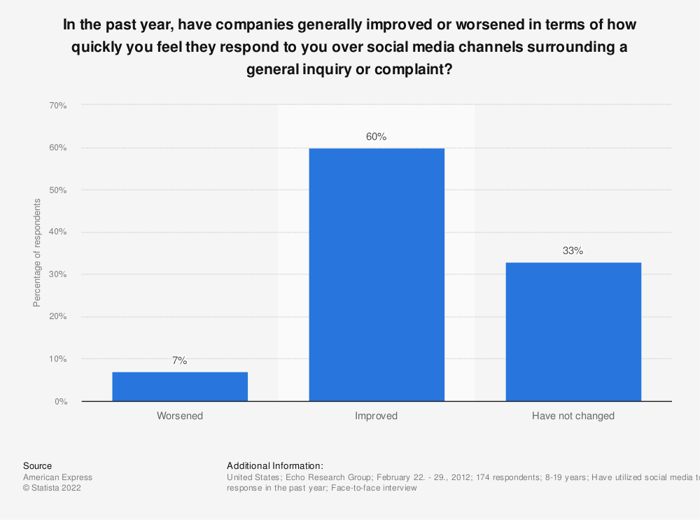 Statistic: In the past year, have companies generally improved or worsened in terms of how quickly you feel they respond to you over social media channels surrounding a general inquiry or complaint? | Statista