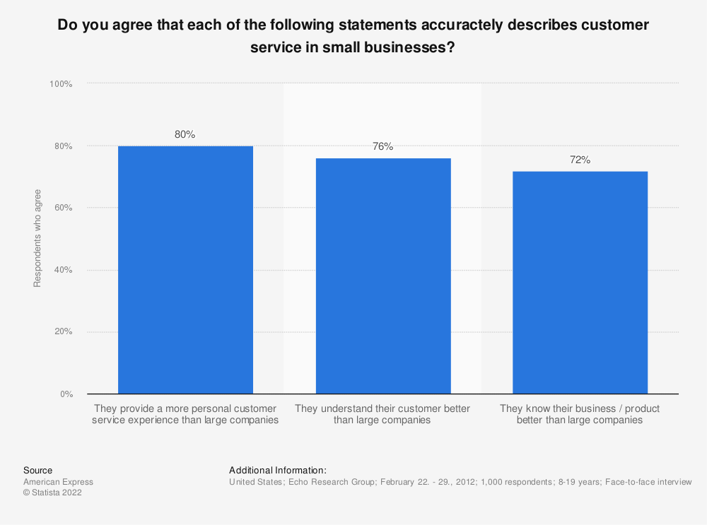 Statistic: Do you agree that each of the following statements accuractely describes customer service in small businesses? | Statista