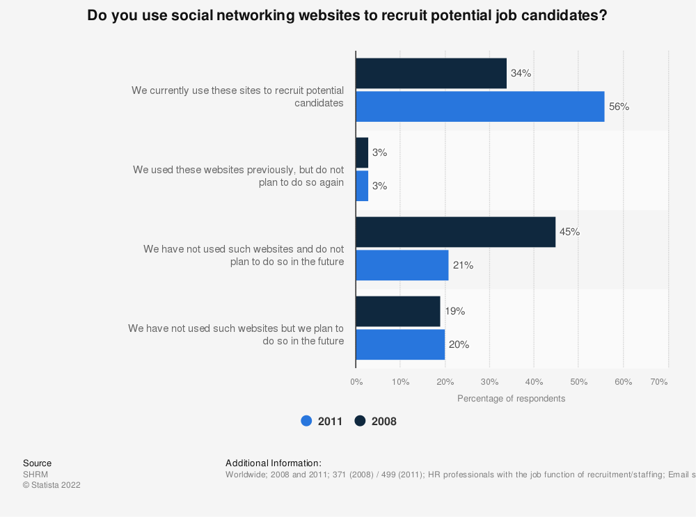 Statistic: Do you use social networking websites to recruit potential job candidates? | Statista