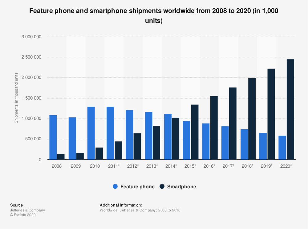 Statistic: Feature phone and smartphone shipments worldwide from 2008 to 2020 (in 1,000 units) | Statista