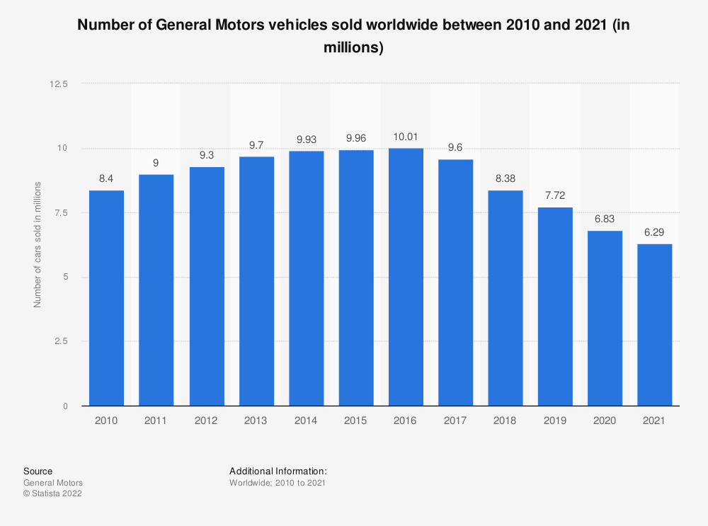 Statistic: Number of General Motors vehicles sold worldwide between 2010 and 2019 (in millions) | Statista