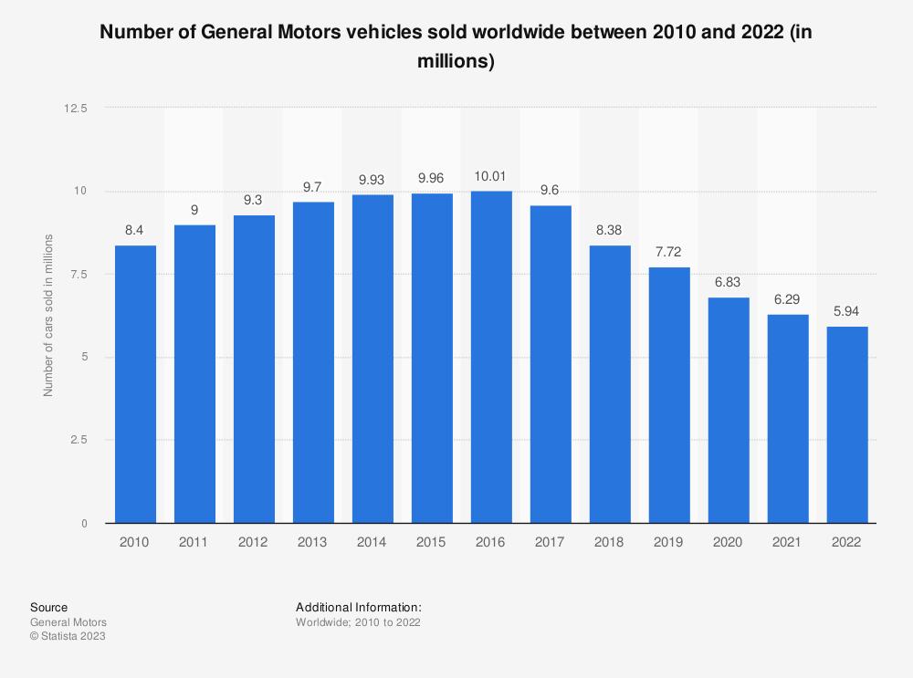 Statistic: Number of General Motors vehicles sold worldwide between 2010 and 2020 (in millions) | Statista