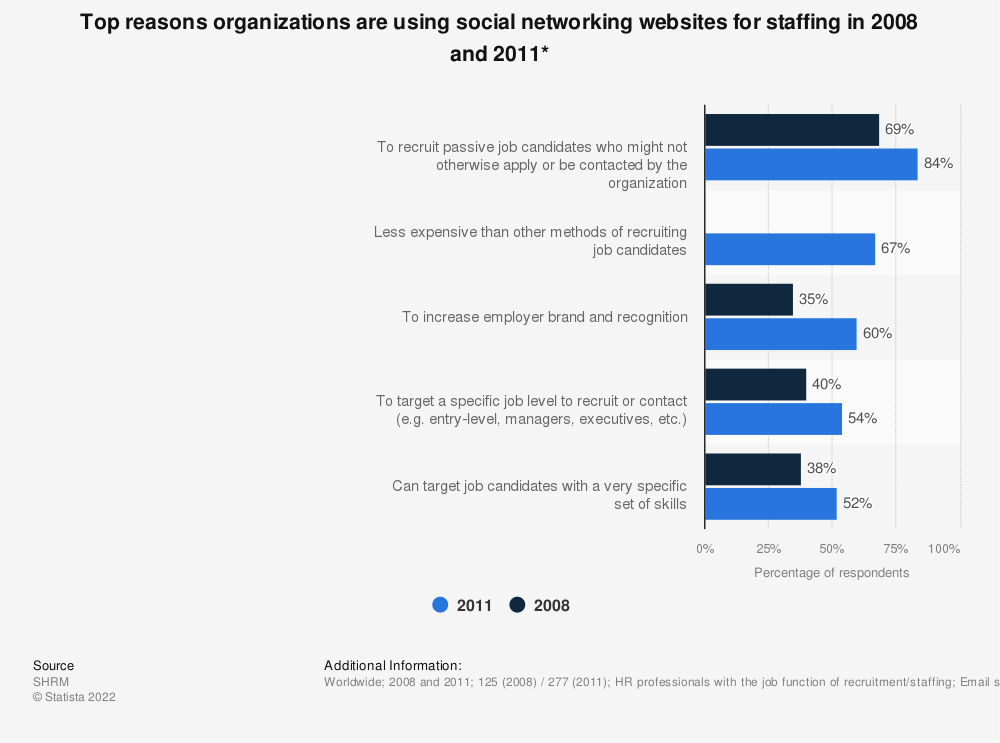 Statistic: Top reasons organizations are using social networking websites for staffing in 2008 and 2011* | Statista