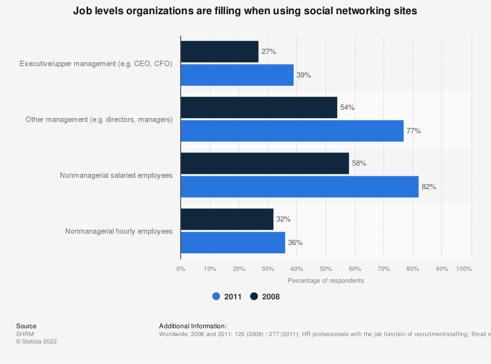 Statistic: Job levels organizations are filling when using social networking sites | Statista