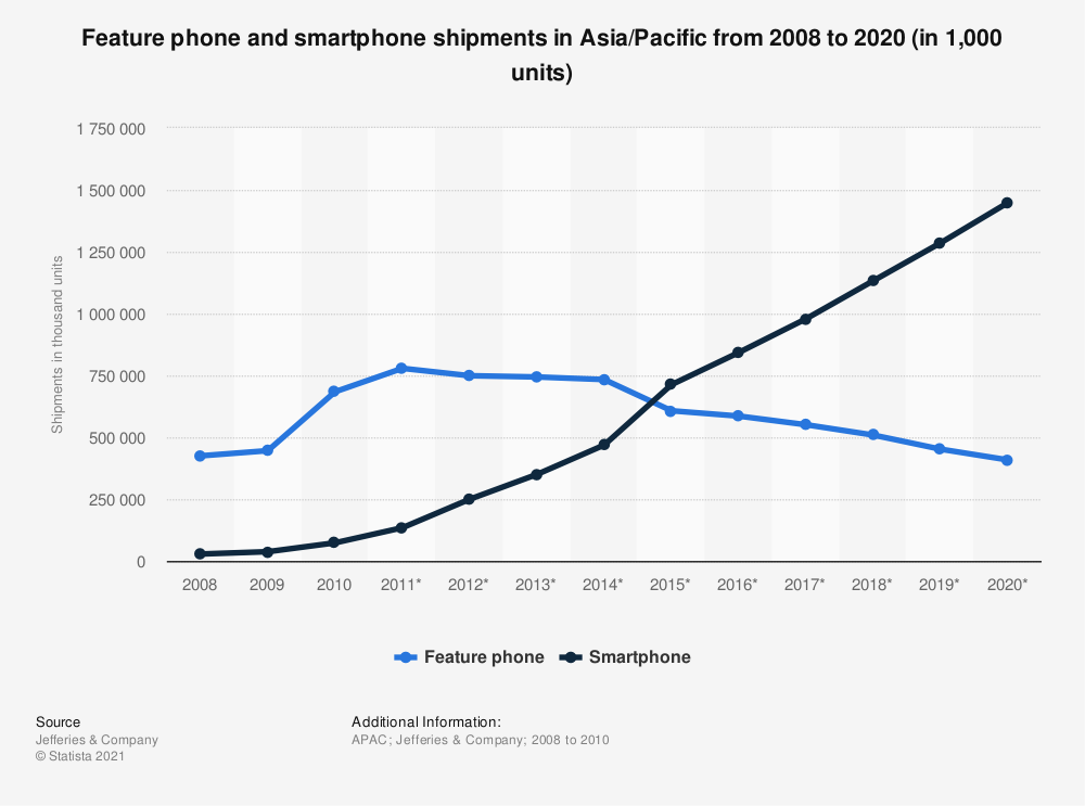 Statistic: Feature phone and smartphone shipments in Asia/Pacific from 2008 to 2020 (in 1,000 units) | Statista