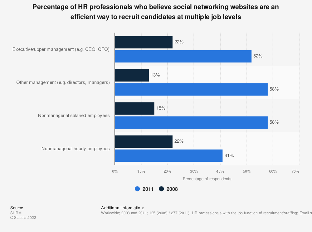 Statistic: Percentage of HR professionals who believe social networking websites are an efficient way to recruit candidates at multiple job levels | Statista