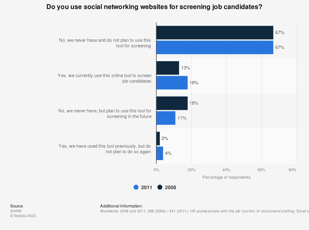 Statistic: Do you use social networking websites for screening job candidates? | Statista