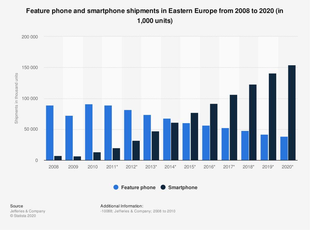 Statistic: Feature phone and smartphone shipments in Eastern Europe from 2008 to 2020 (in 1,000 units) | Statista