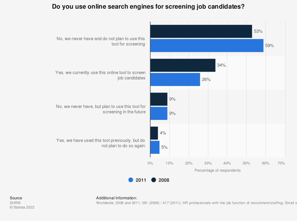 Statistic: Do you use online search engines for screening job candidates? | Statista