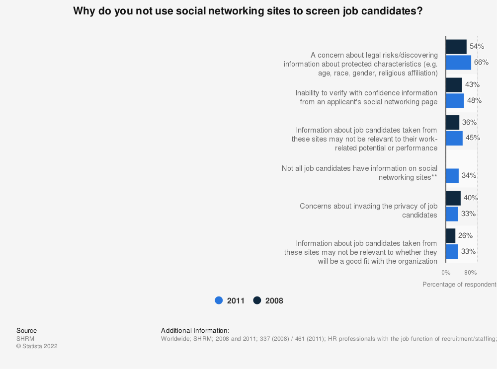 Statistic: Why do you not use social networking sites to screen job candidates? | Statista