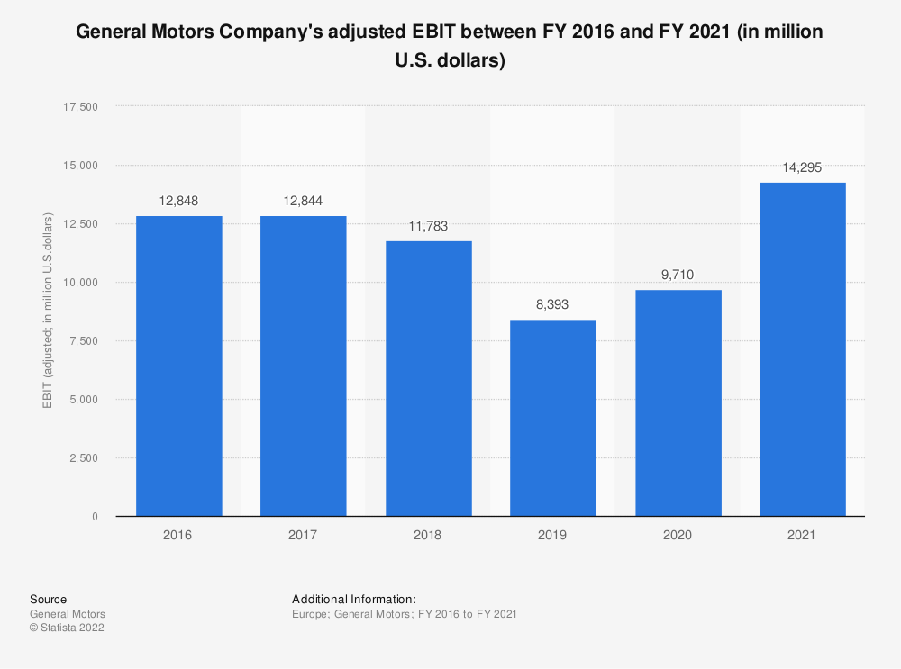 Statistic: General Motors Company's adjusted EBIT between FY 2015 and FY 2018 (in million U.S. dollars) | Statista
