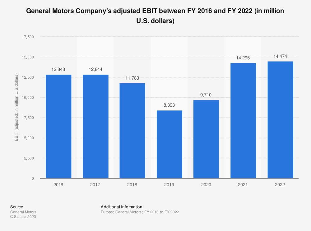 Statistic: General Motors Company's adjusted EBIT between FY 2016 and FY 2020 (in million U.S. dollars) | Statista