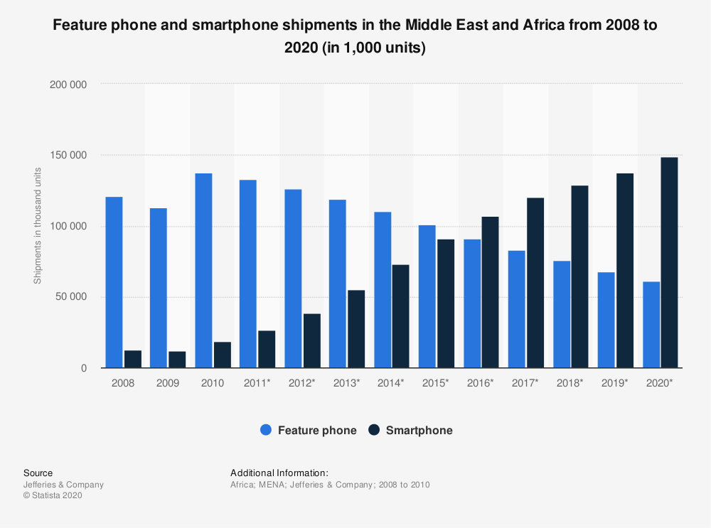 Statistic: Feature phone and smartphone shipments in the Middle East and Africa from 2008 to 2020 (in 1,000 units) | Statista