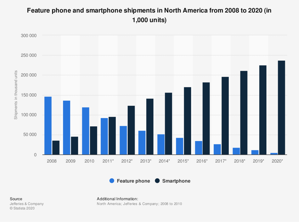 Statistic: Feature phone and smartphone shipments in North America from 2008 to 2020 (in 1,000 units) | Statista