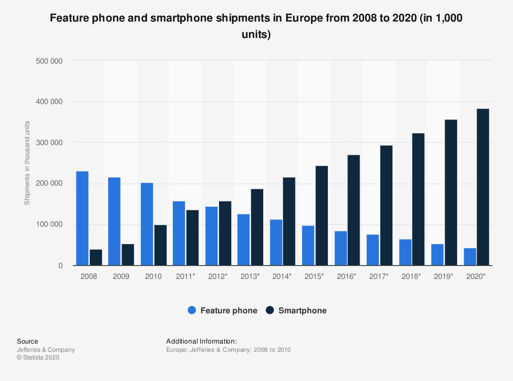 Statistic: Feature phone and smartphone shipments in Europe from 2008 to 2020 (in 1,000 units) | Statista