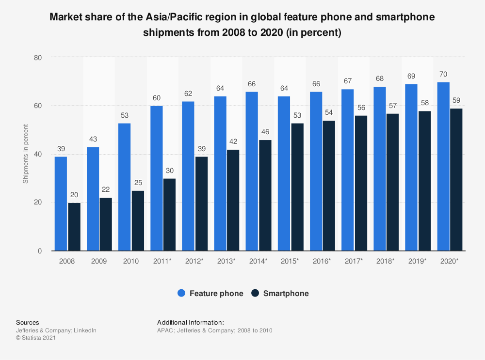 Statistic: Market share of the Asia/Pacific region in global feature phone and smartphone shipments from 2008 to 2020 (in percent) | Statista