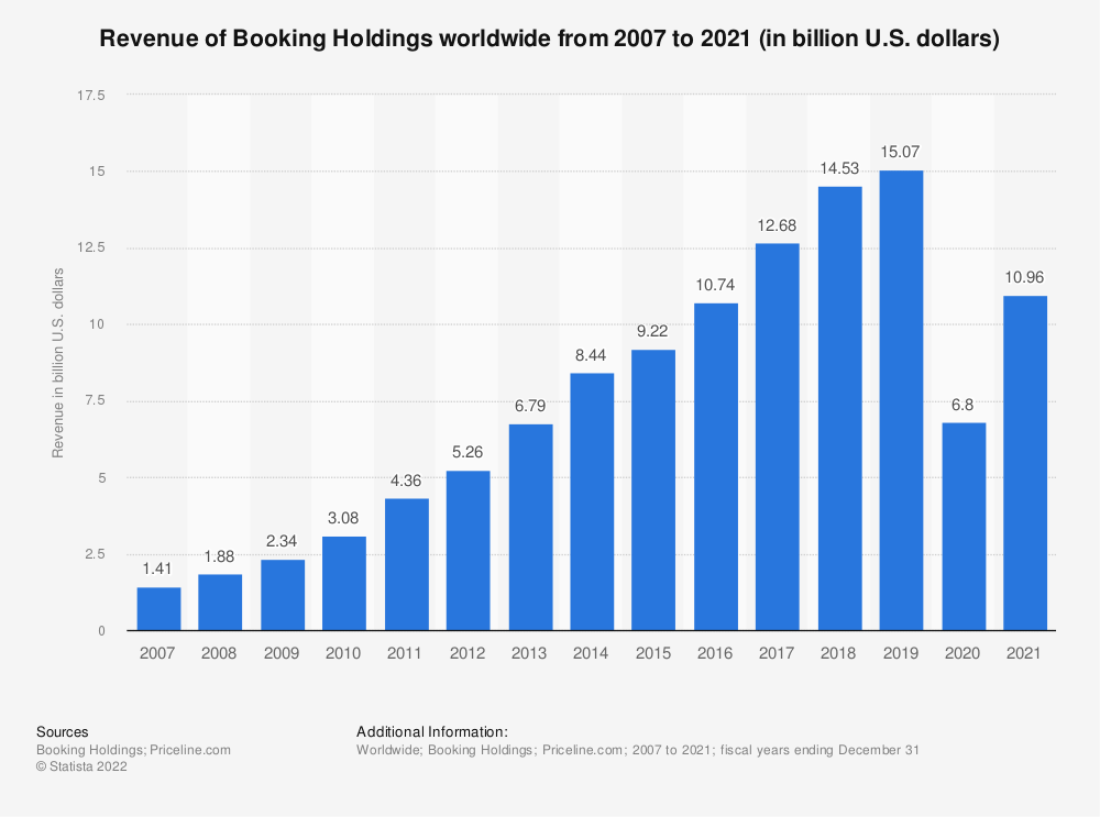 Statistic: Revenue of Booking Holdings worldwide from financial year 2007 to 2020 (in billion U.S. dollars) | Statista
