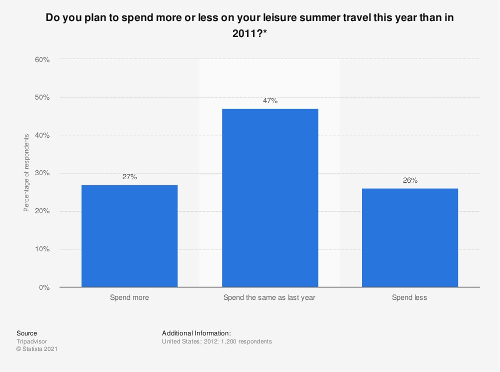 Statistic: Do you plan to spend more or less on your leisure summer travel this year than in 2011?* | Statista