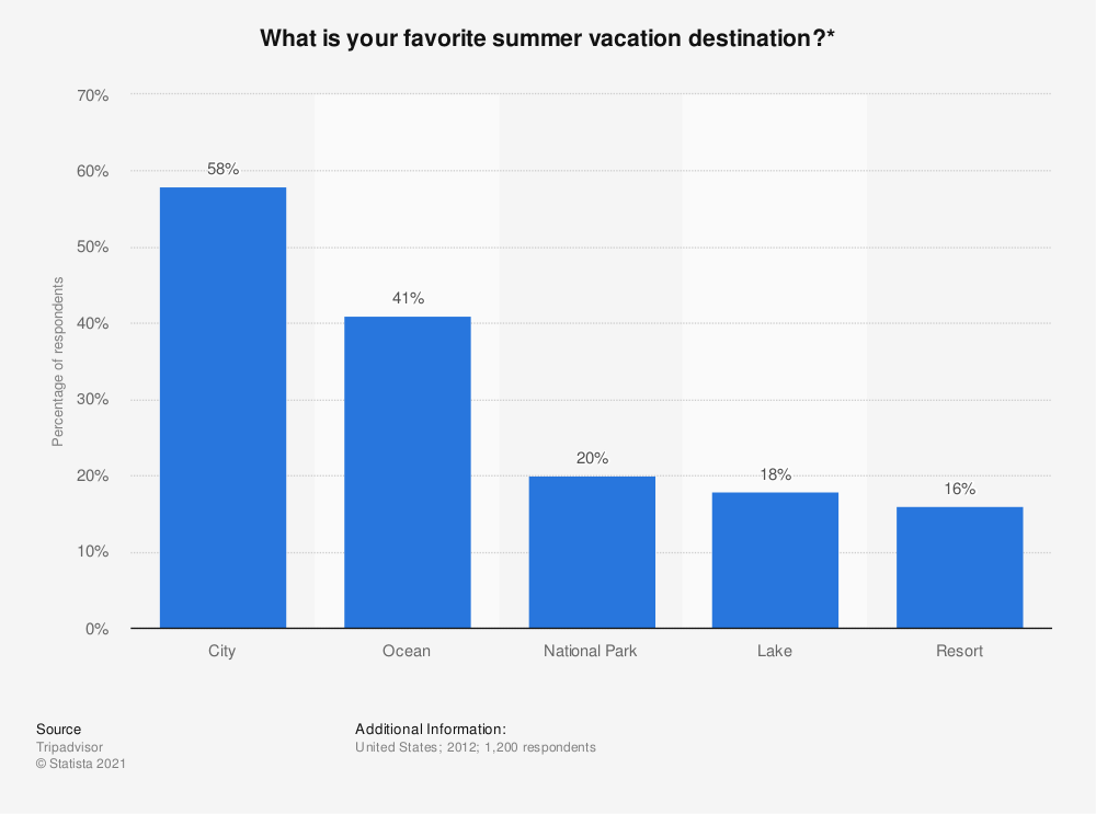 Statistic: What is your favorite summer vacation destination?* | Statista