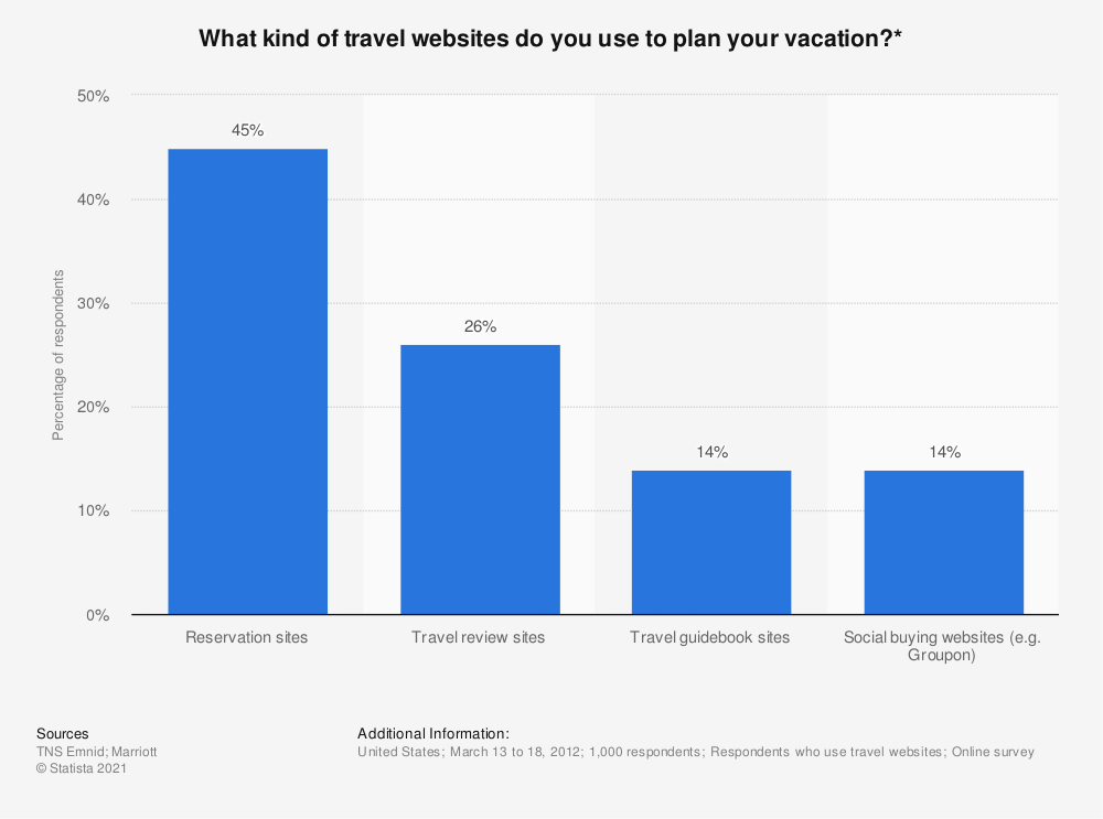 Statistic: What kind of travel websites do you use to plan your vacation?* | Statista