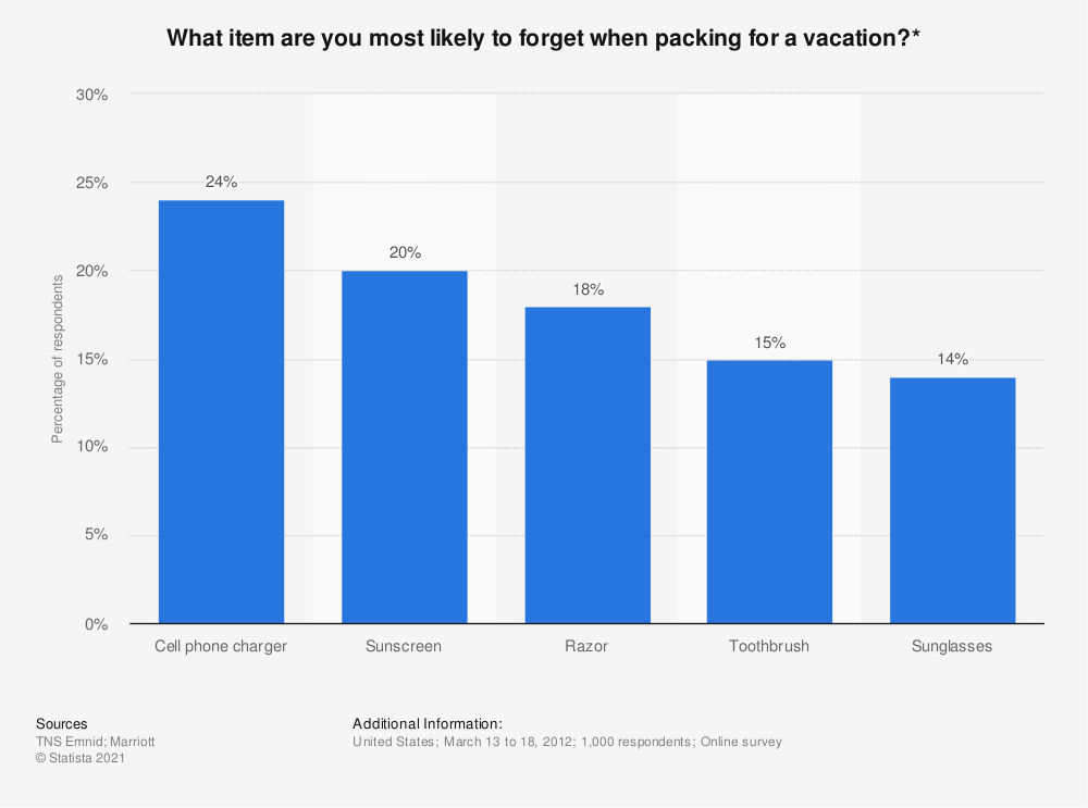 Statistic: What item are you most likely to forget when packing for a vacation?* | Statista