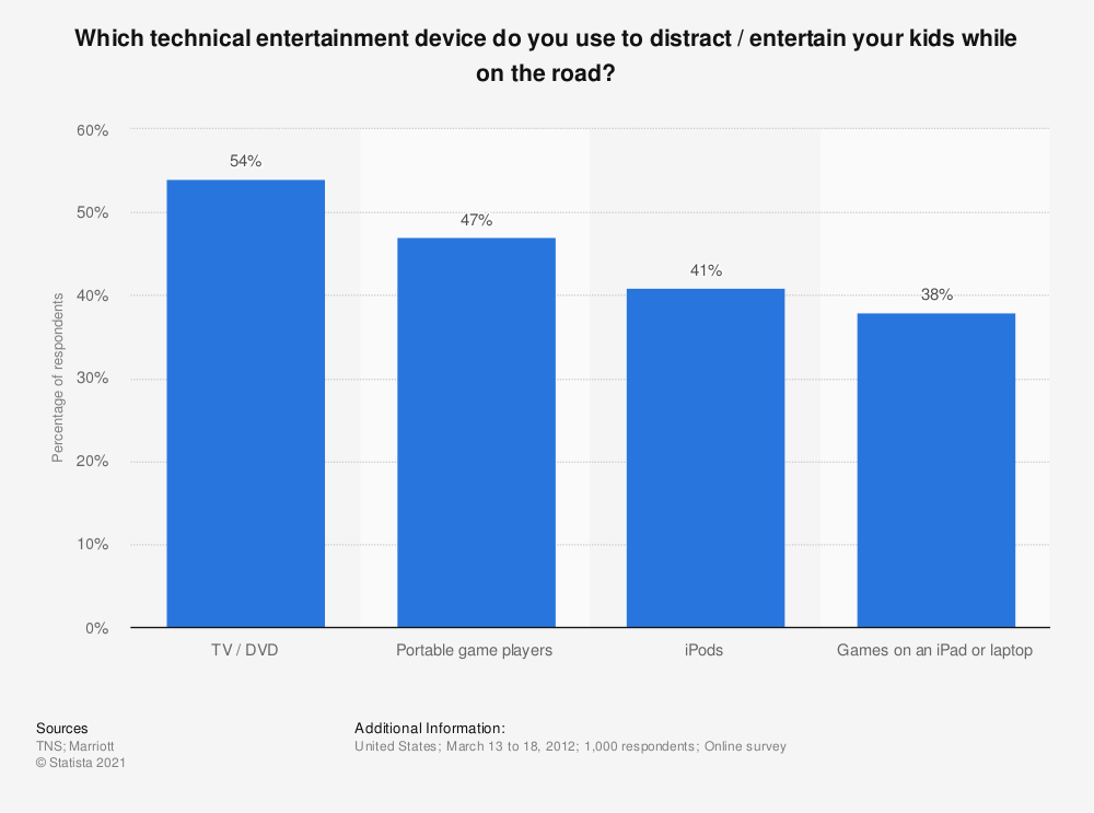 Statistic: Which technical entertainment device do you use to distract / entertain your kids while on the road? | Statista