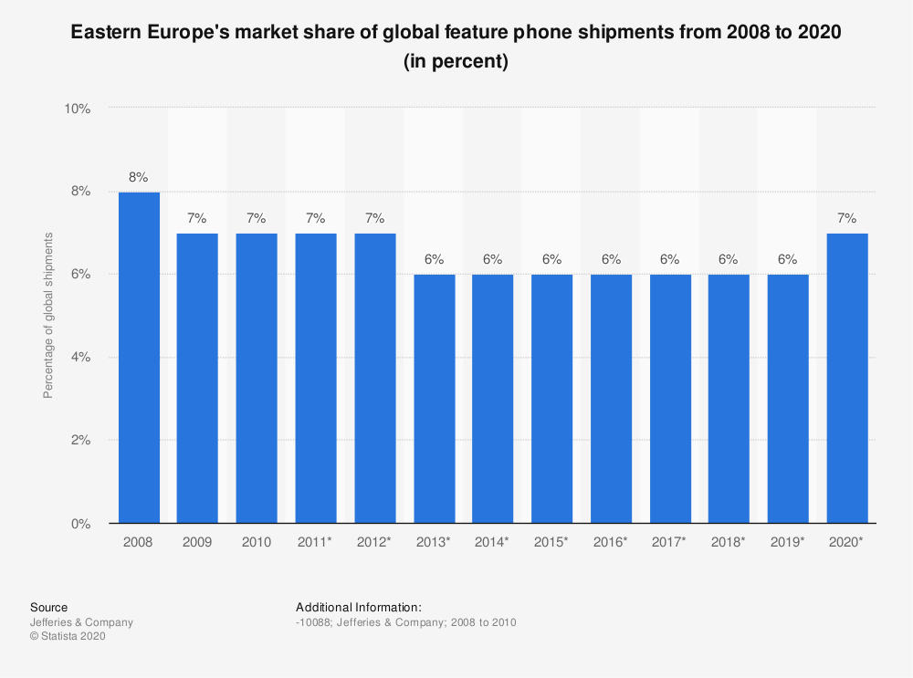 Statistic: Eastern Europe's market share of global feature phone shipments from 2008 to 2020 (in percent)   Statista