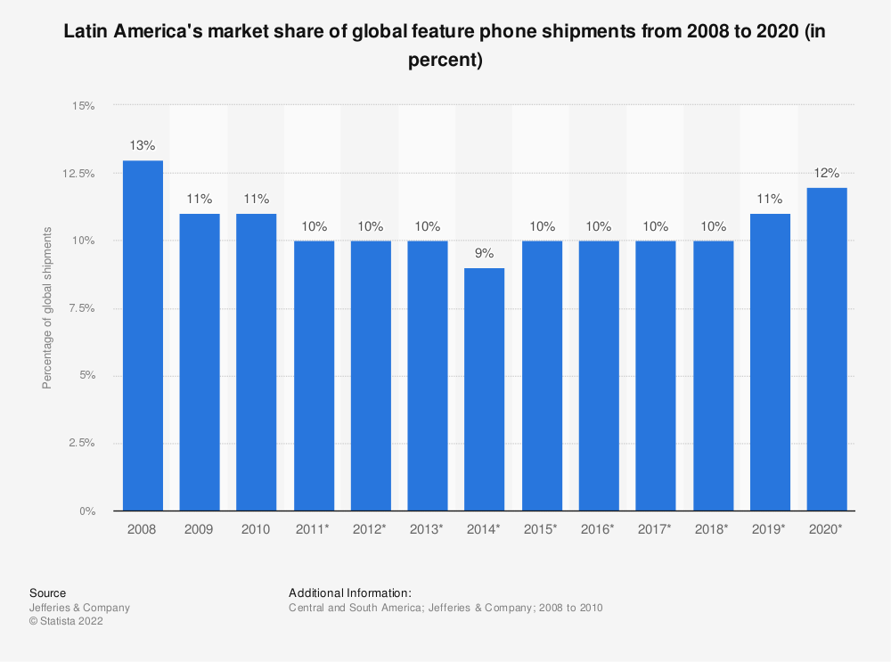 Statistic: Latin America's market share of global feature phone shipments from 2008 to 2020 (in percent) | Statista