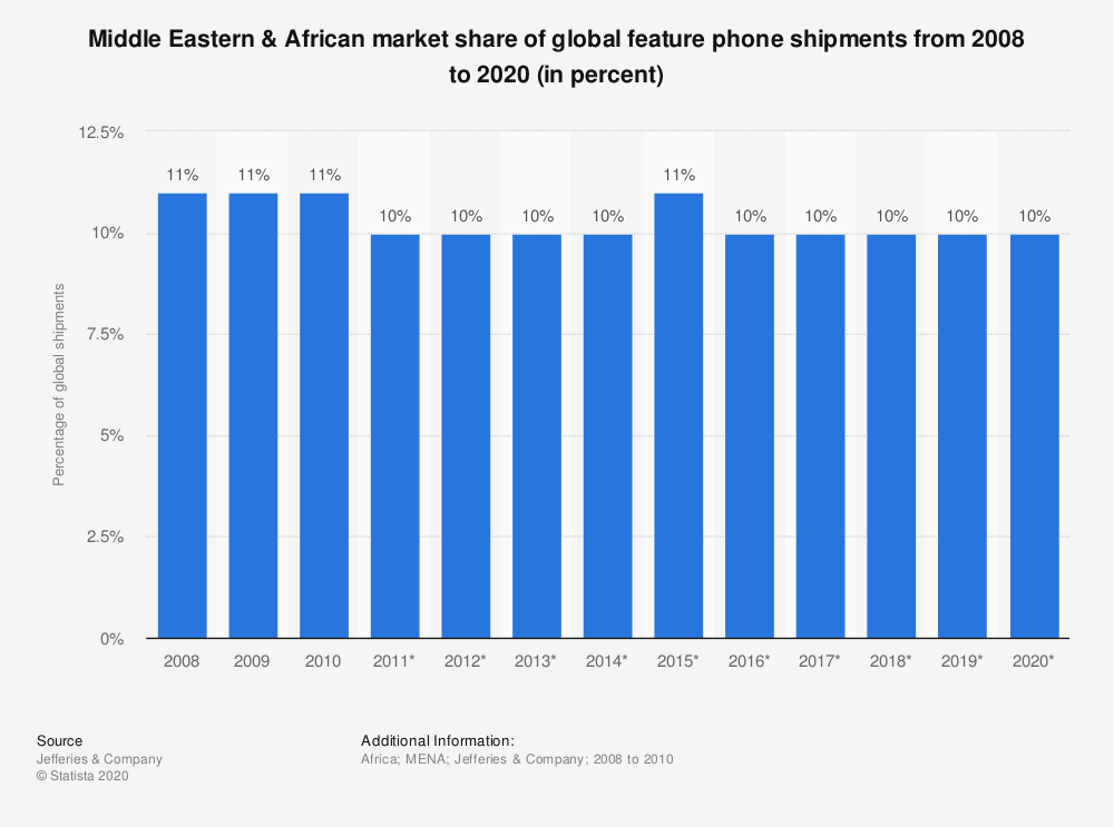 Statistic: Middle Eastern & African market share of global feature phone shipments from 2008 to 2020 (in percent) | Statista