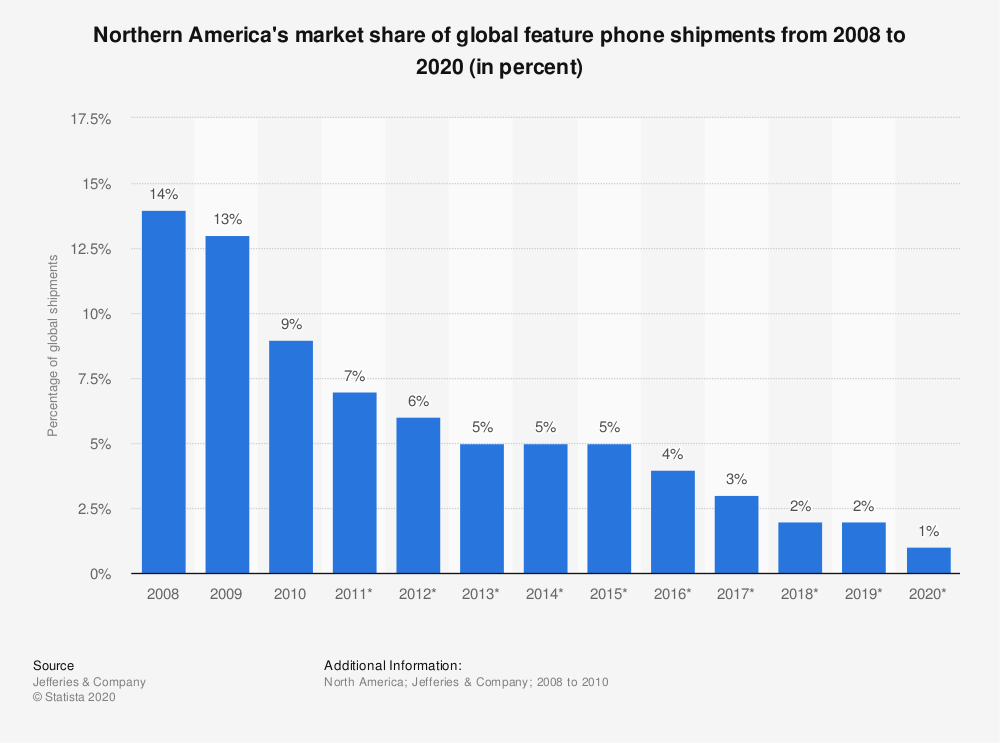 Statistic: Northern America's market share of global feature phone shipments from 2008 to 2020 (in percent) | Statista