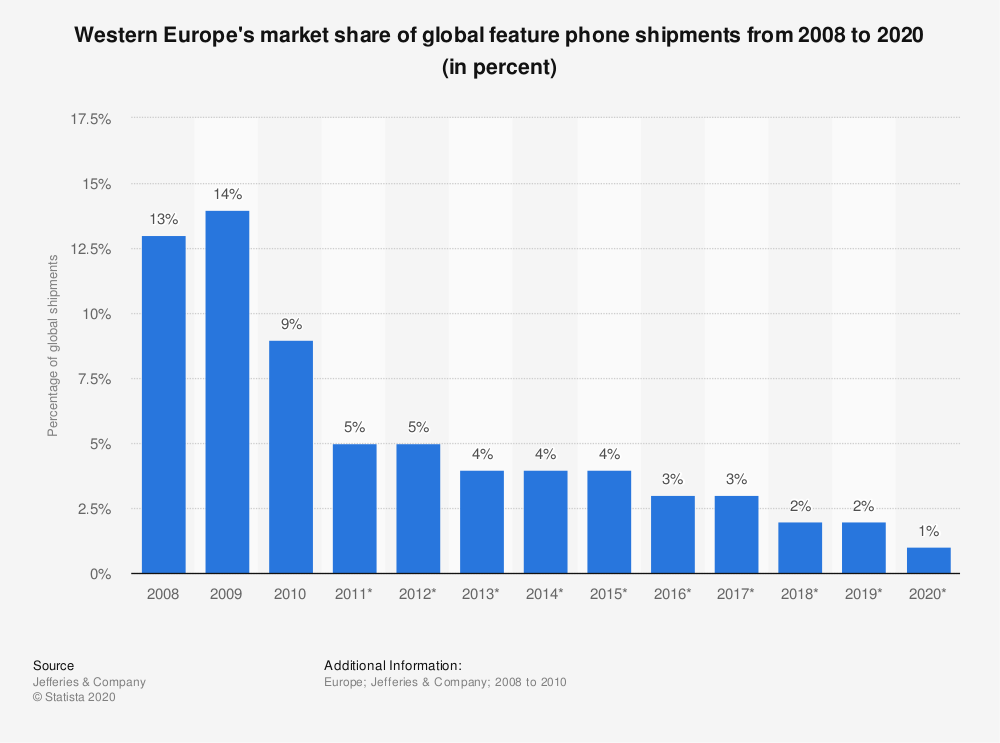 Statistic: Western Europe's market share of global feature phone shipments from 2008 to 2020 (in percent) | Statista