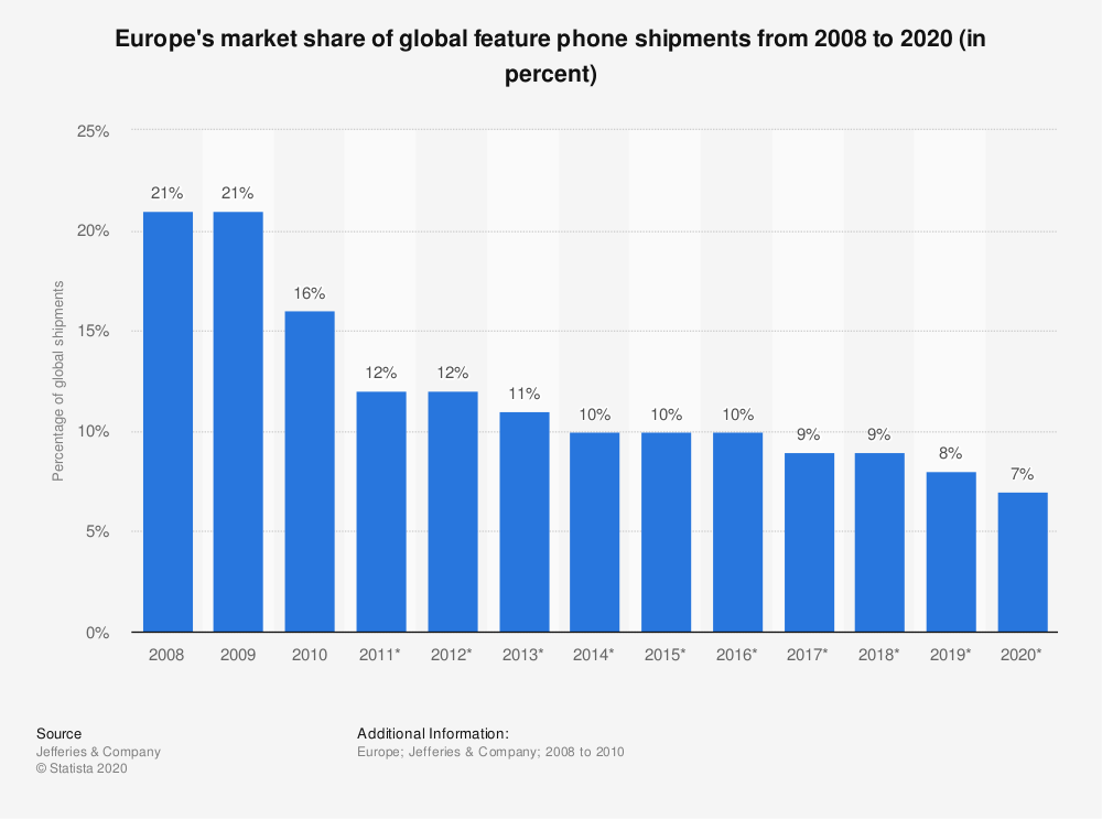 Statistic: Europe's market share of global feature phone shipments from 2008 to 2020 (in percent) | Statista