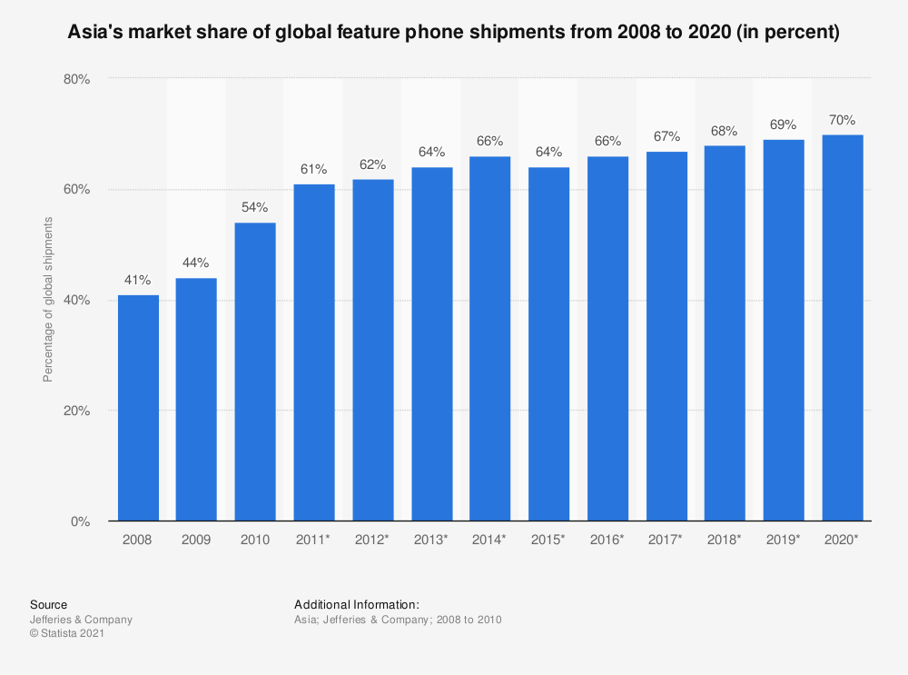 Statistic: Asia's market share of global feature phone shipments from 2008 to 2020 (in percent) | Statista