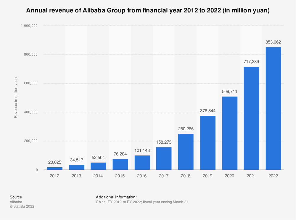 Statistic: Annual revenue of Alibaba Group from 2010 to 2019 (in million yuan) | Statista