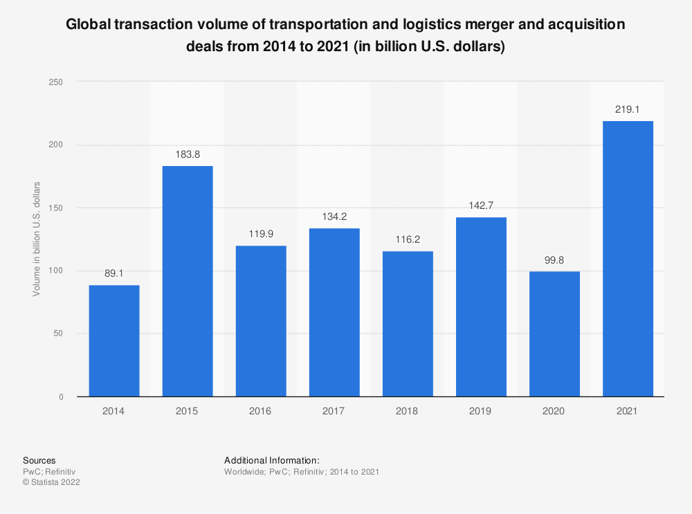 Statistic: Global transaction volume of transportation and logistics merger and acquisition deals from 2014 to 2019 (in billion U.S. dollars) | Statista