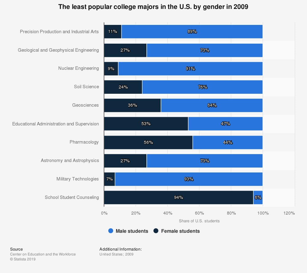 Statistic: The least popular college majors in the U.S. by gender in 2009 | Statista