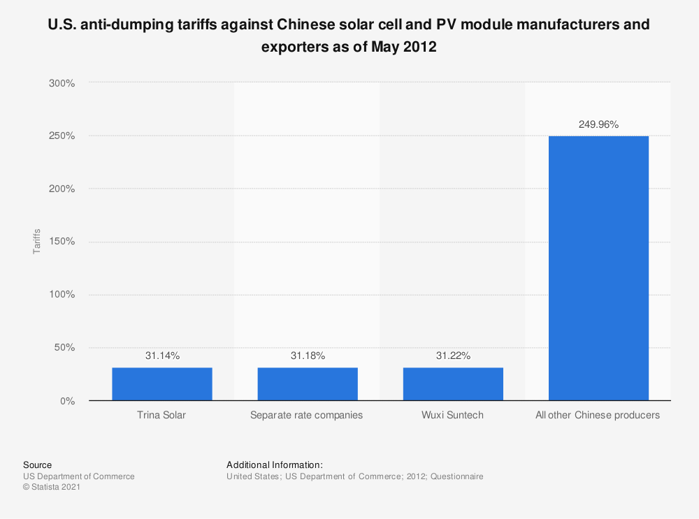 Statistic: U.S. anti-dumping tariffs against Chinese solar cell and PV module manufacturers and exporters as of May 2012 | Statista