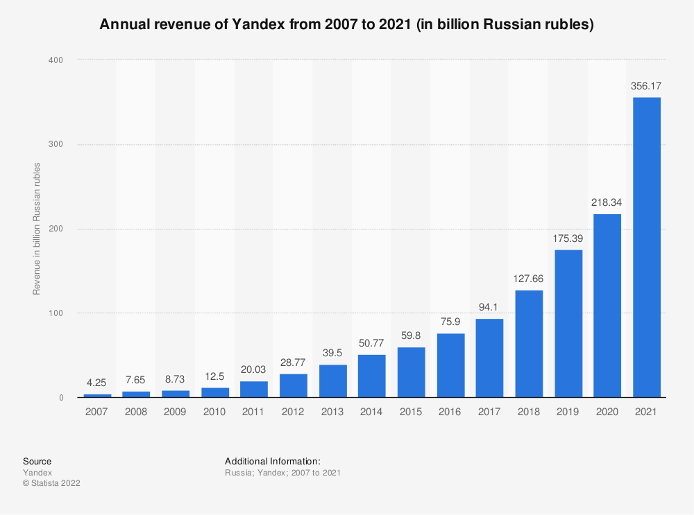Statistic: Annual revenue of Yandex from 2007 to 2019 (in billion Russian rubles) | Statista