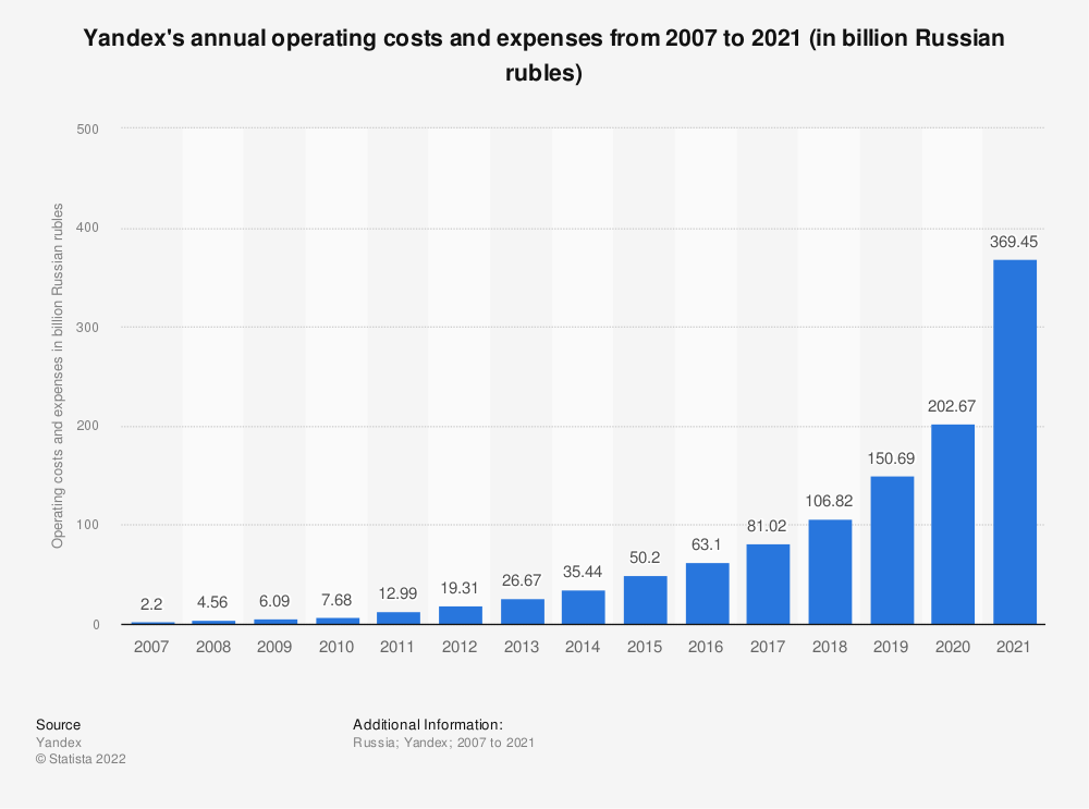 Statistic: Annual operating costs and expenses of Yandex from 2007 to 2018 (in billion Russian rubles) | Statista