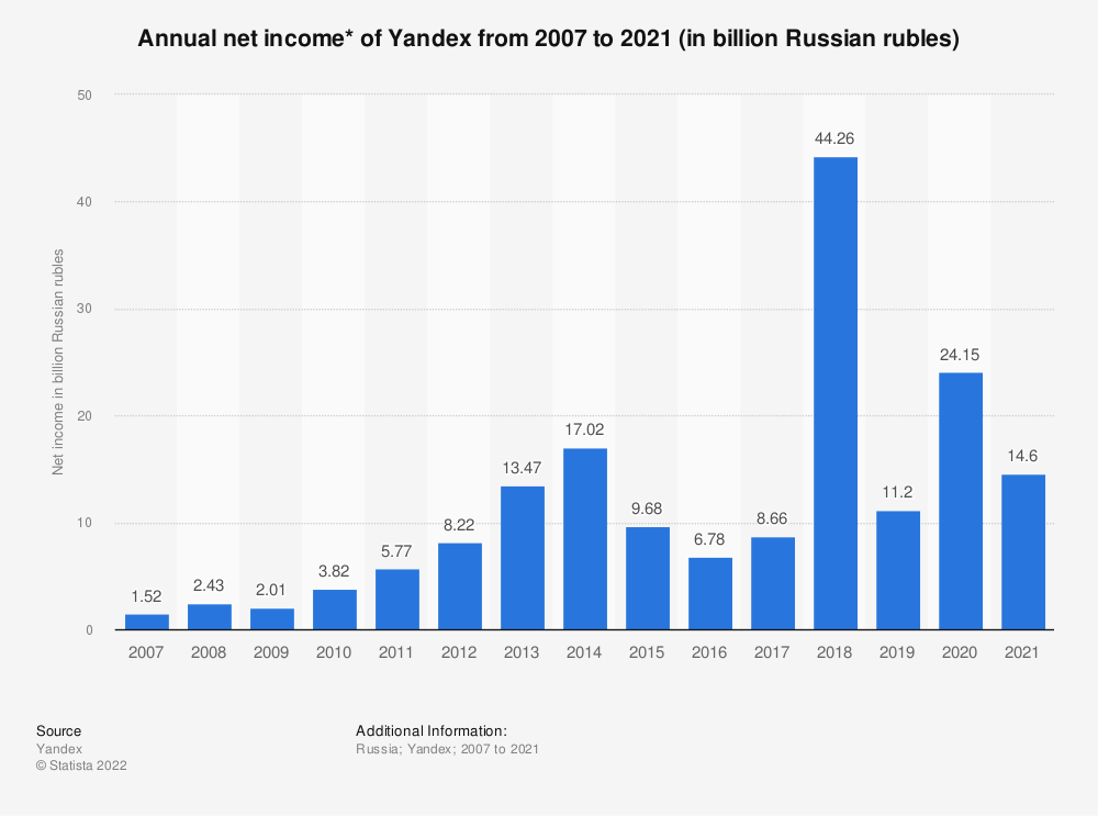 Statistic: Annual net income* of Yandex from 2007 to 2020 (in billion Russian rubles) | Statista