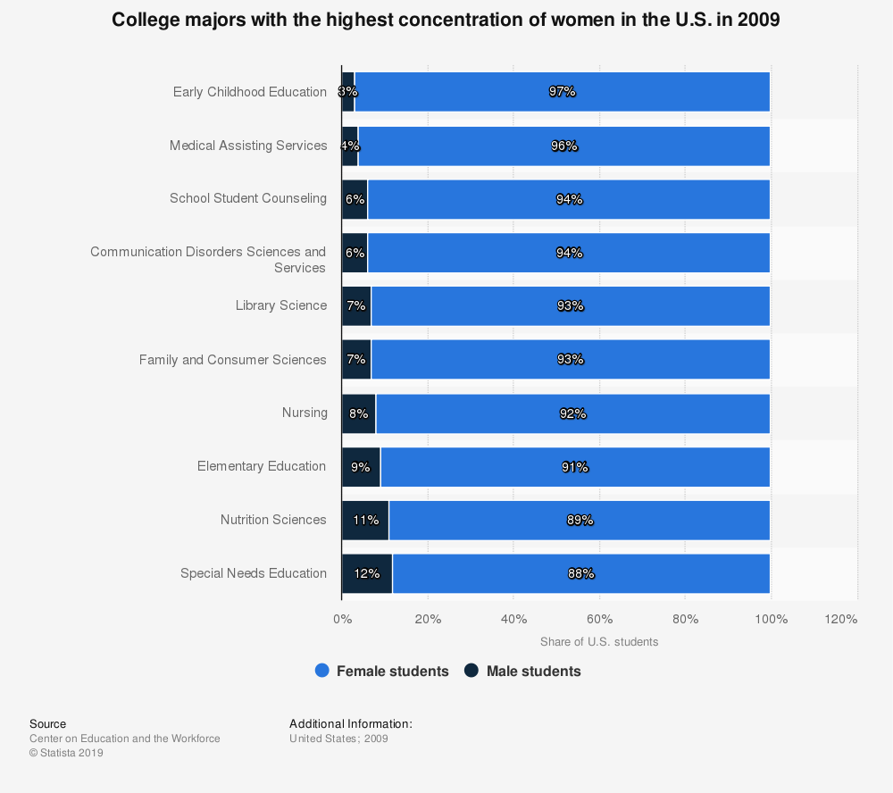 Statistic: College majors with the highest concentration of women in the U.S. in 2009 | Statista