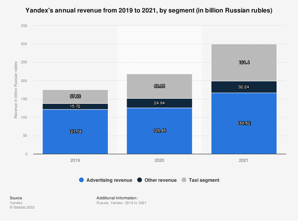 Statistic: Yandex's annual revenue from 2009 to 2018, by segment (in billion Russian rubles) | Statista