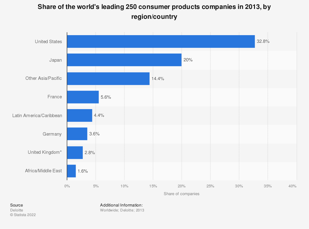 Statistic: Share of the world's leading 250 consumer products companies in 2013, by region/country | Statista