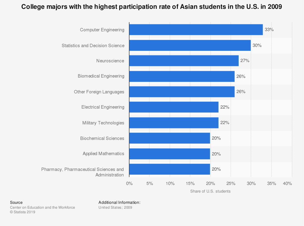Statistic: College majors with the highest participation rate of Asian students in the U.S. in 2009 | Statista