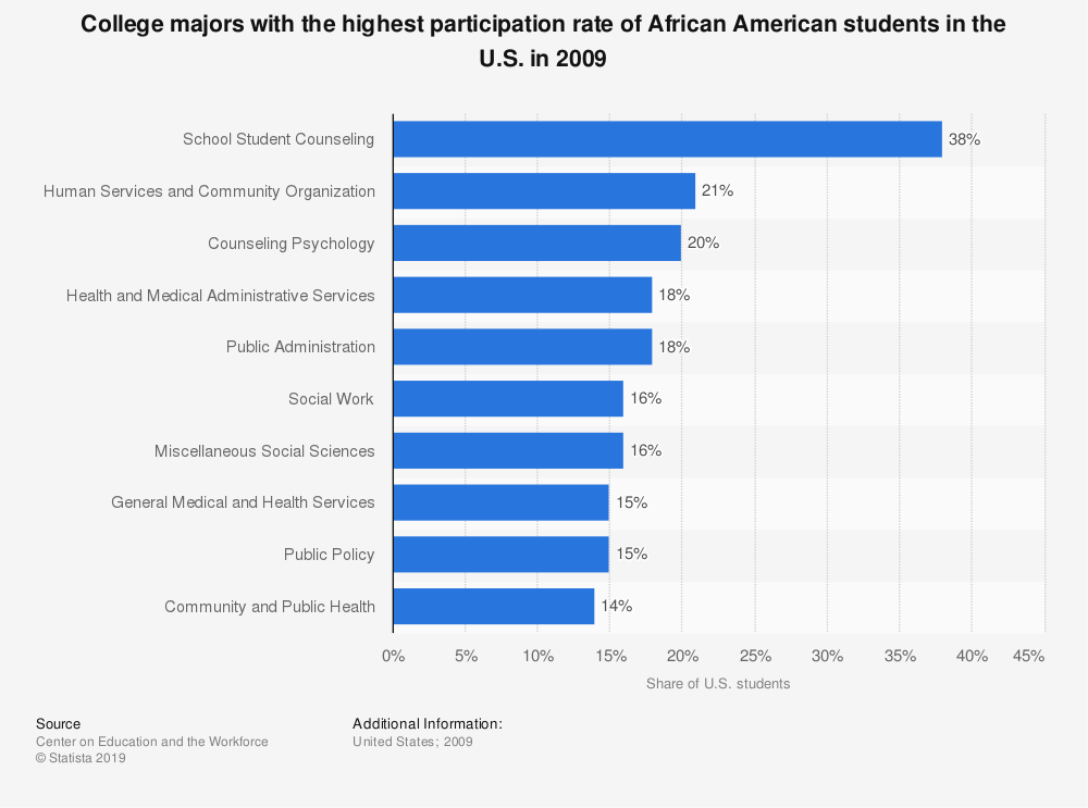 Statistic: College majors with the highest participation rate of African American students in the U.S. in 2009 | Statista