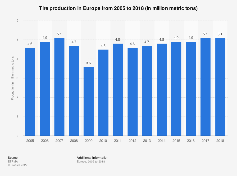 Statistic: Tire production in Europe from 2005 to 2016 (in 1,000 metric tons) | Statista