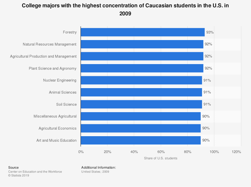 Statistic: College majors with the highest concentration of Caucasian students in the U.S. in 2009 | Statista