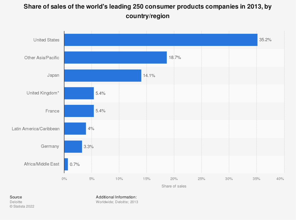 Statistic: Share of sales of the world's leading 250 consumer products companies in 2013, by country/region | Statista